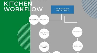 Commercial Kitchen Workflow, Illustrated Guide